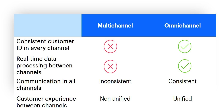 Multichannel vs Omnichannel - comparison in the table