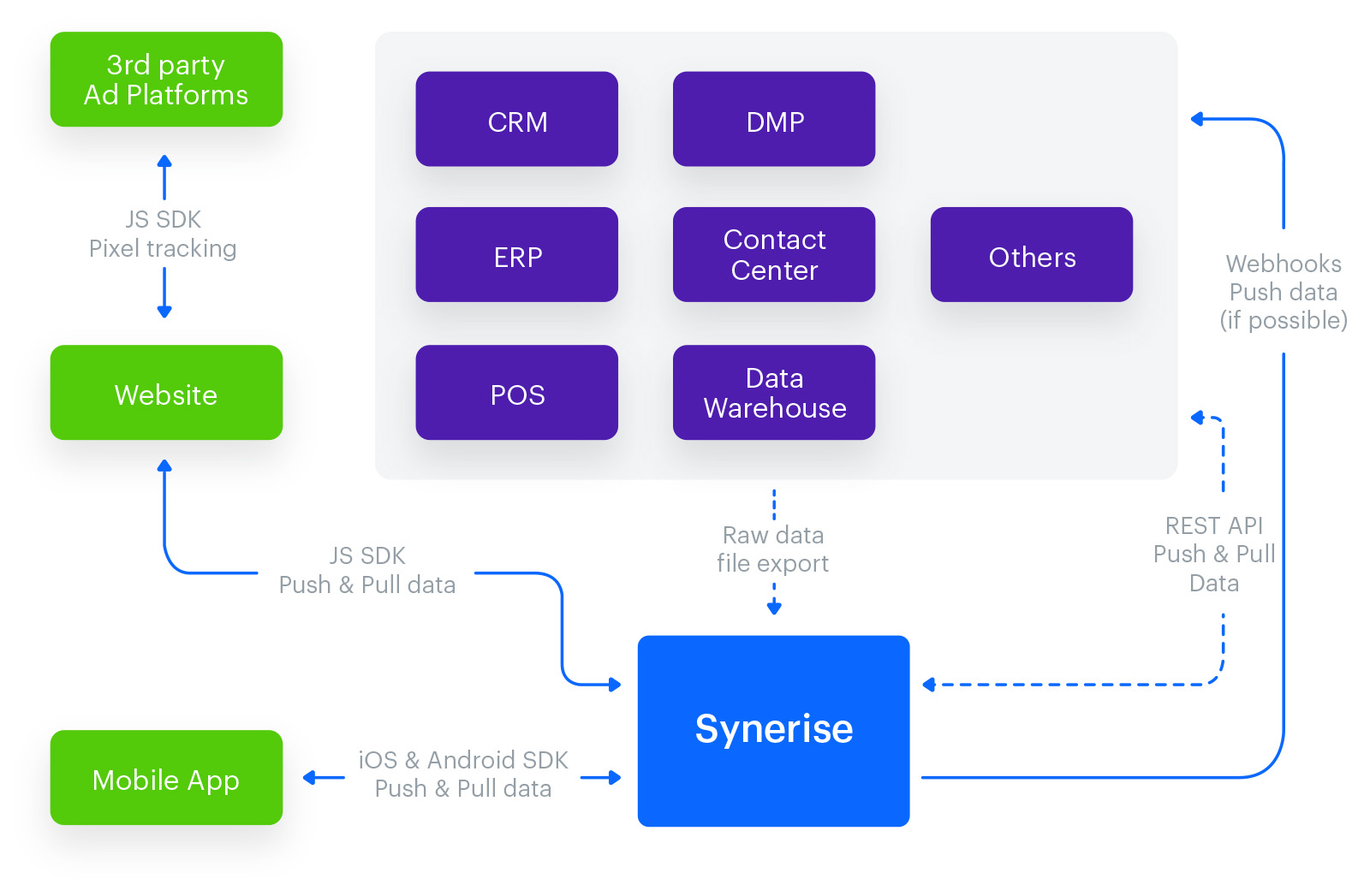 Synerise process of gathering data from different sources