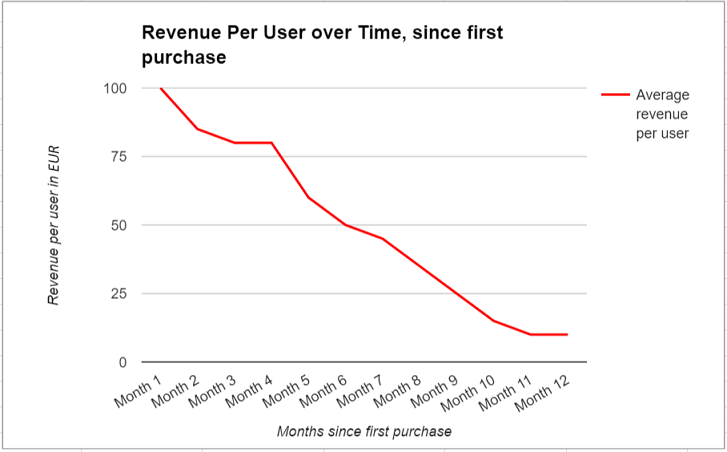 A line chart depicting average revenue in euros per user over time since first purchase for CLV calculation