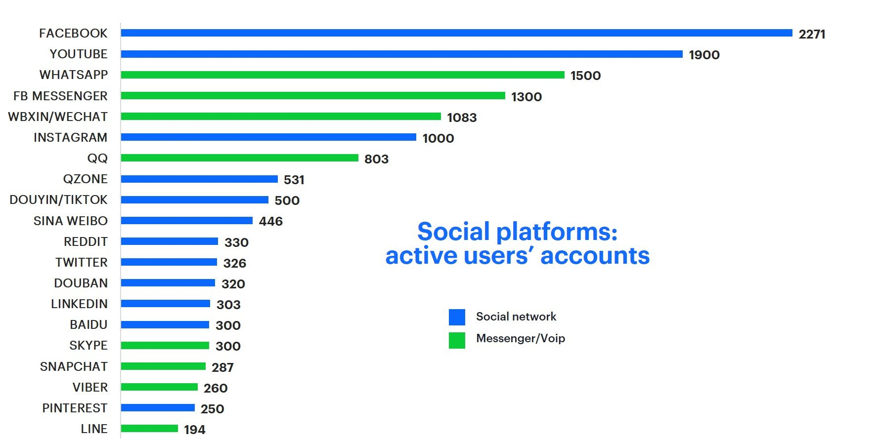 Chart presenting number of active users in different social media channels in 2019