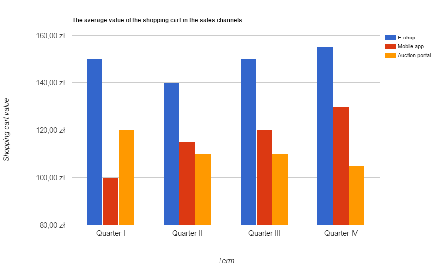 Estimation of the average value of the shopping cart in the individual sales channels