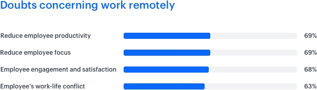 List of doubts concerning work remotely