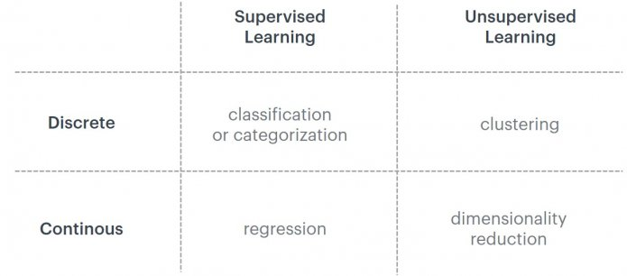 """Table comparing differences between Supervised and Unsupervised Learning, along with """"Discrete"""" and """"Continous"""" factors"""