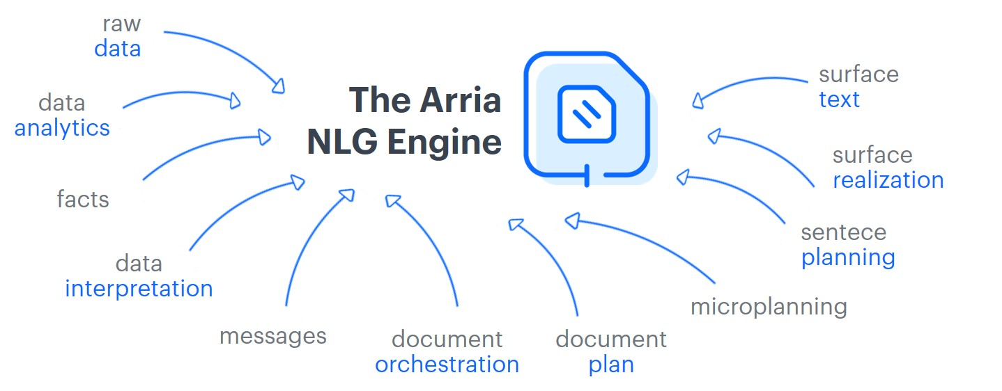 The Arria NLG Engine