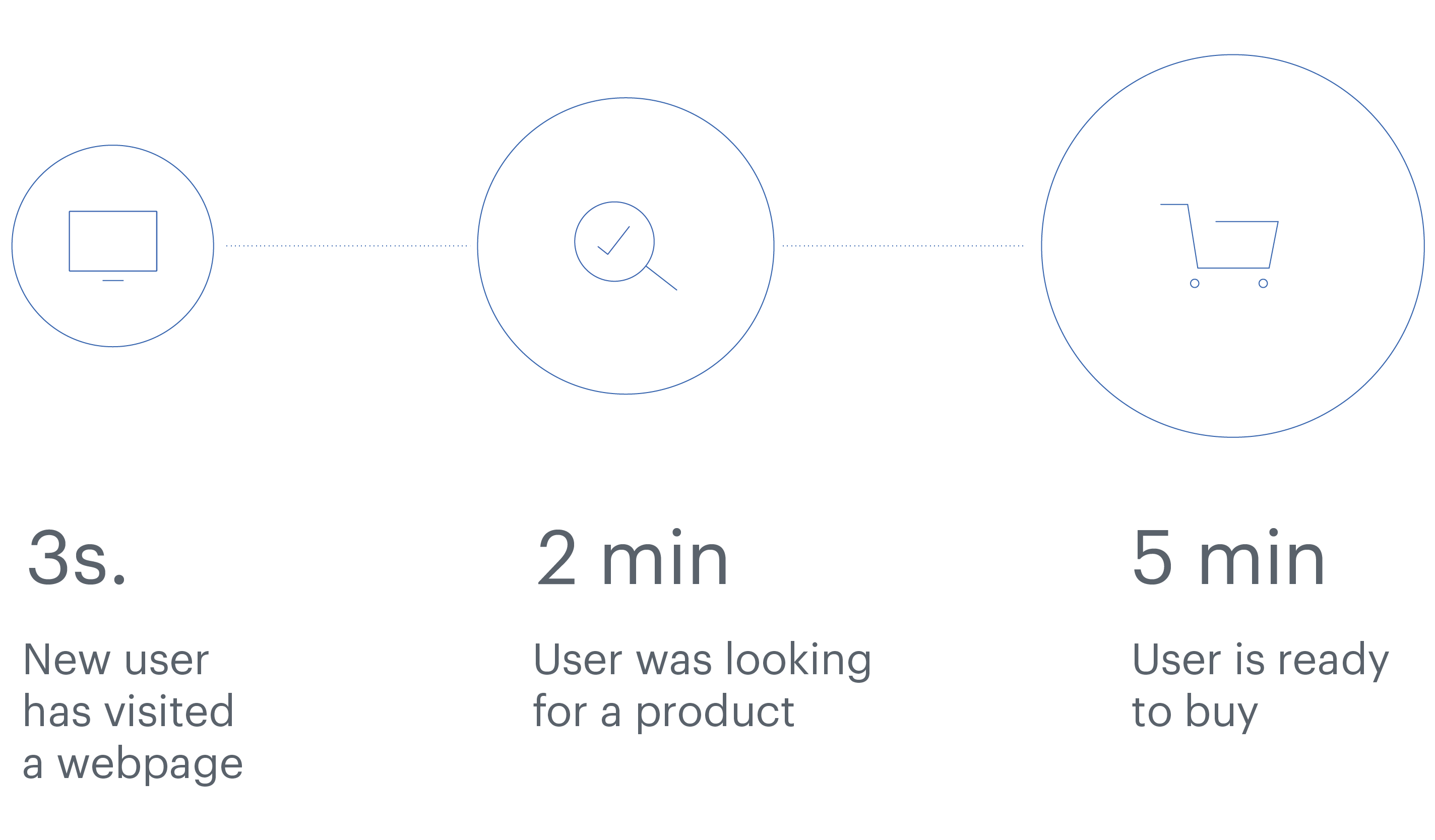 Time, user needs to make a purchase decision after visiting the website