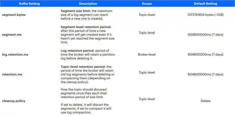 Kafka settings description in table - the configuration settings that determine how long Kafka will retain data.