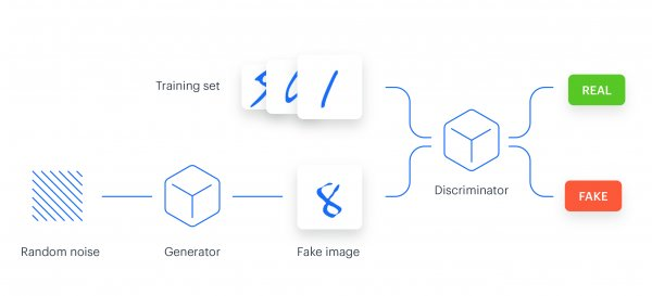 Generative adversarial networks explained