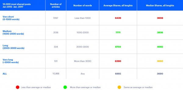 Statistics of the shares depending on the number of words a post contains
