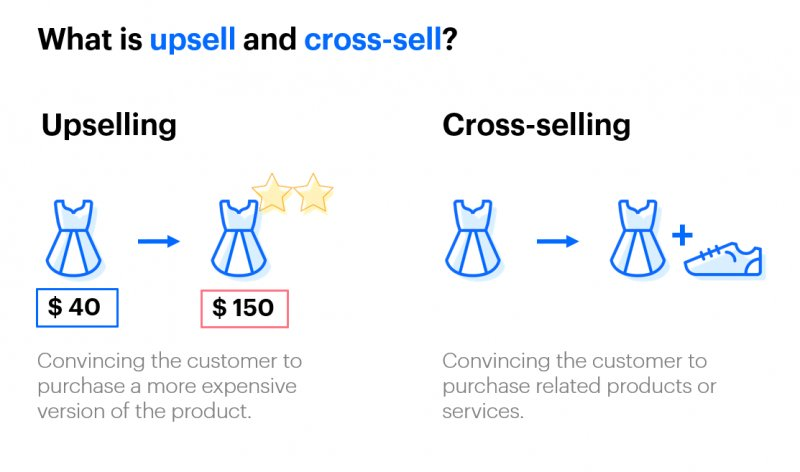 Explanation of what up-sell and cross-sell is