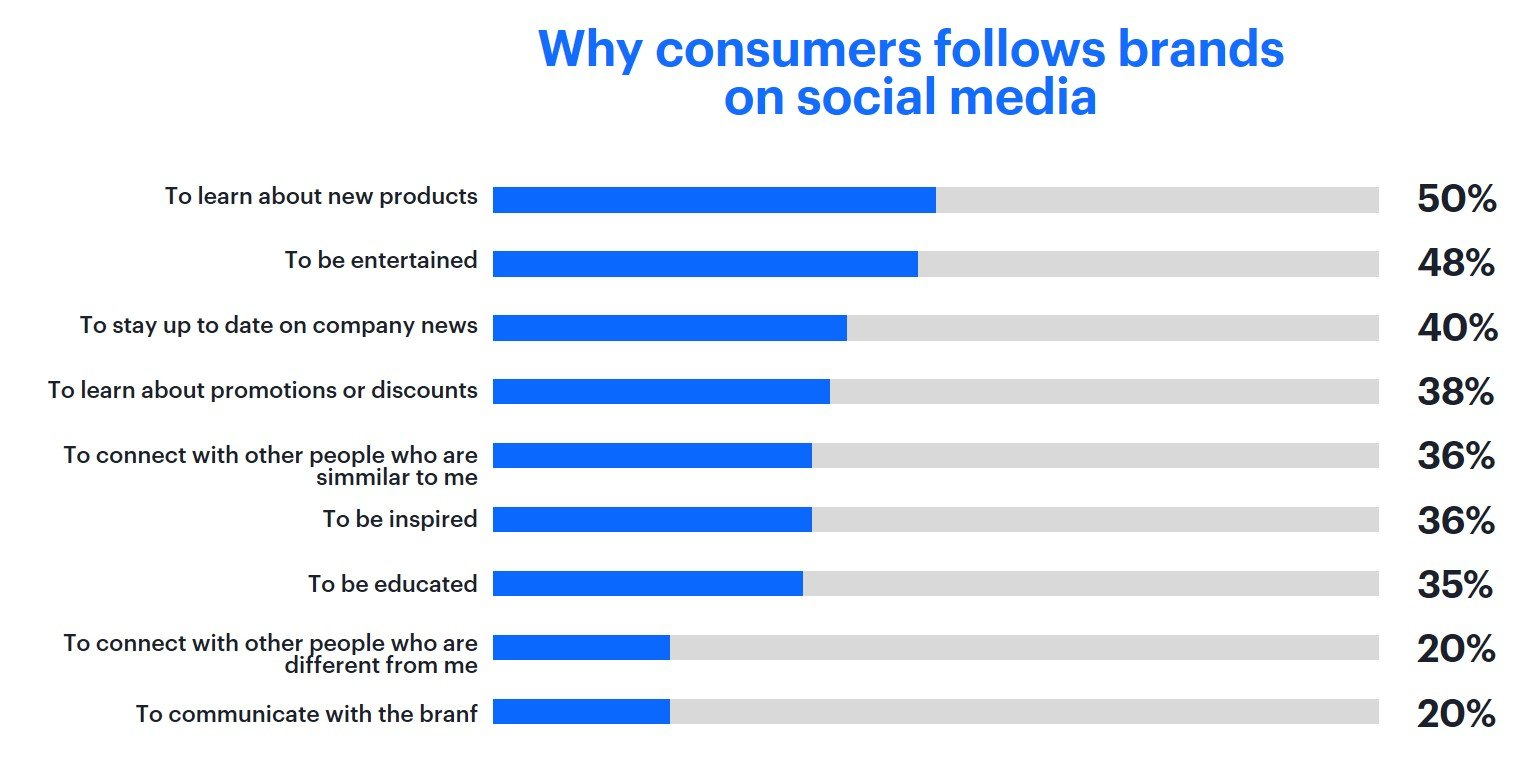 Chart presenting Sprout Social 2019 Index report, why consumers follows brands on social media