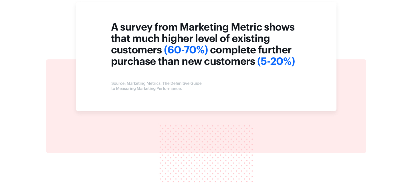 Graphic presenting the fragment from Small Business Trends survey results