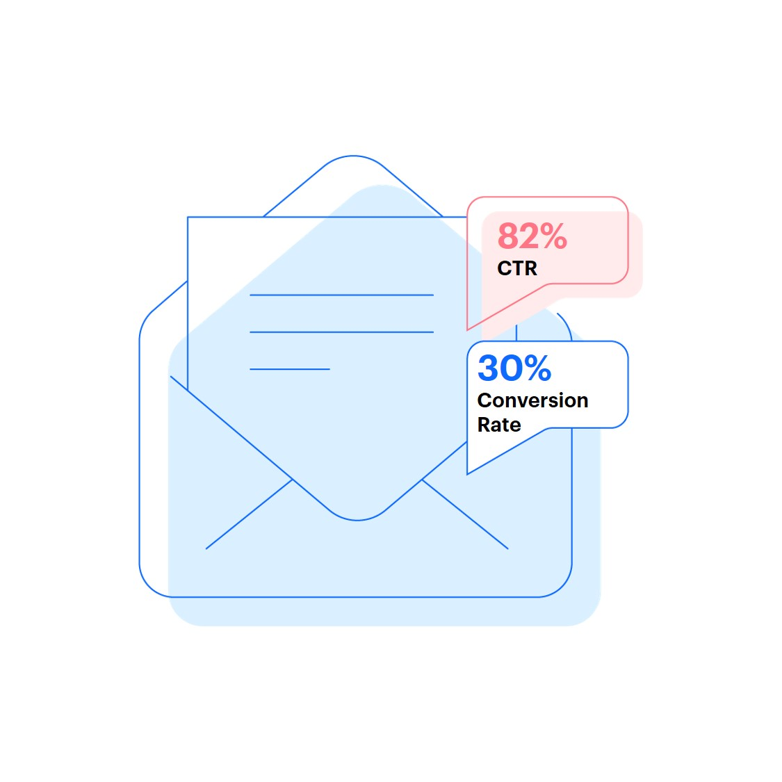 Email with example CTR and conversion rate