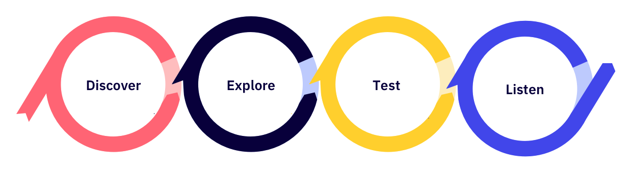 The graphic shows the stages of UX researcher activities