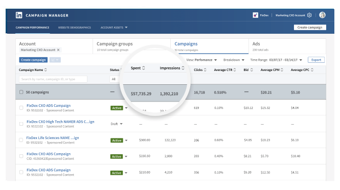 Tracking and optimizing campaign on linkedin