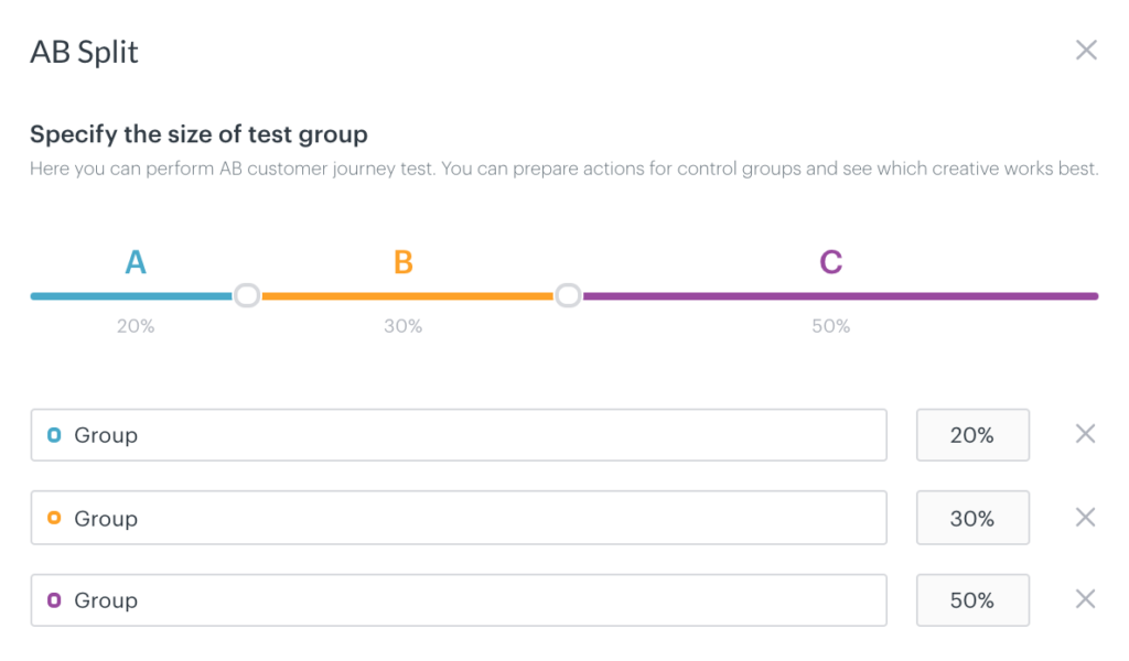 AB split testing method with test and control customer groups that have different customer journey or marketing message.