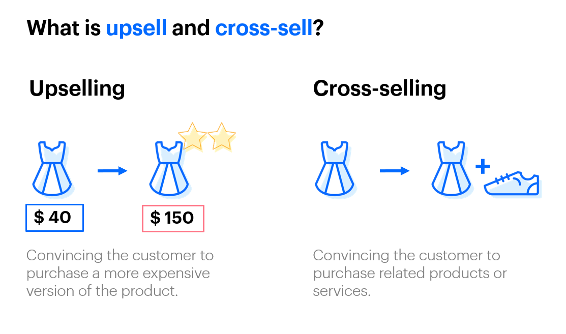 Upsell and Cross-sell explained