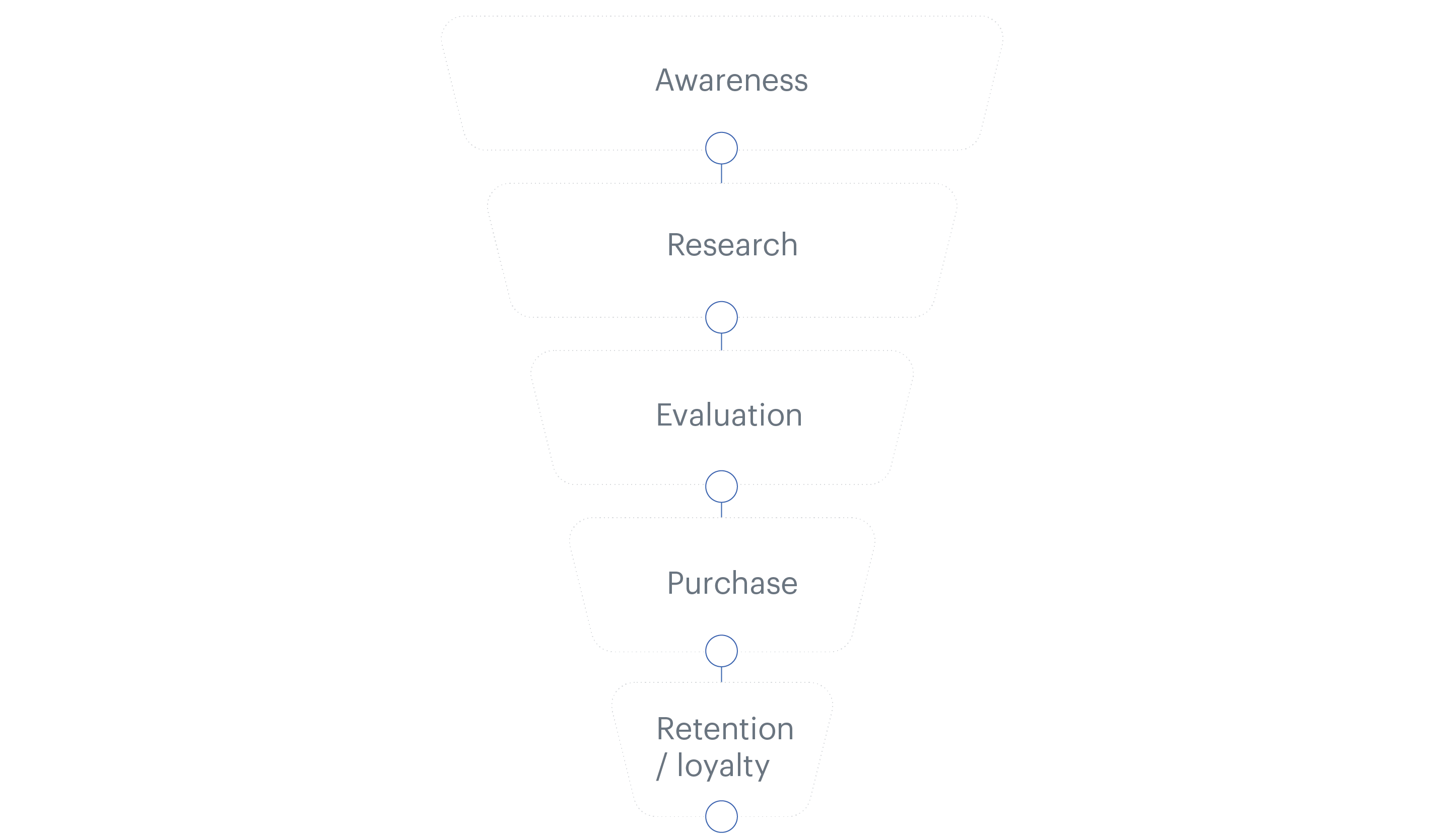 Stages of completed transaction