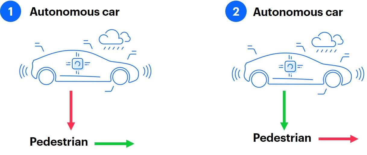 Graphic presenting autonomous cars