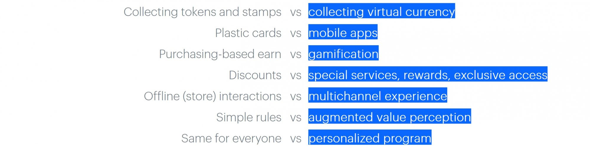 What has changed with the introduction of mobile loyalty programs