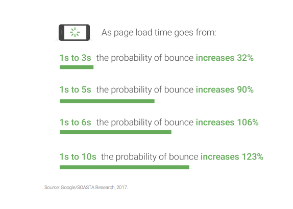 Statistics showing the relationship between average page loading time and page bounce rate on an e-commerce website.