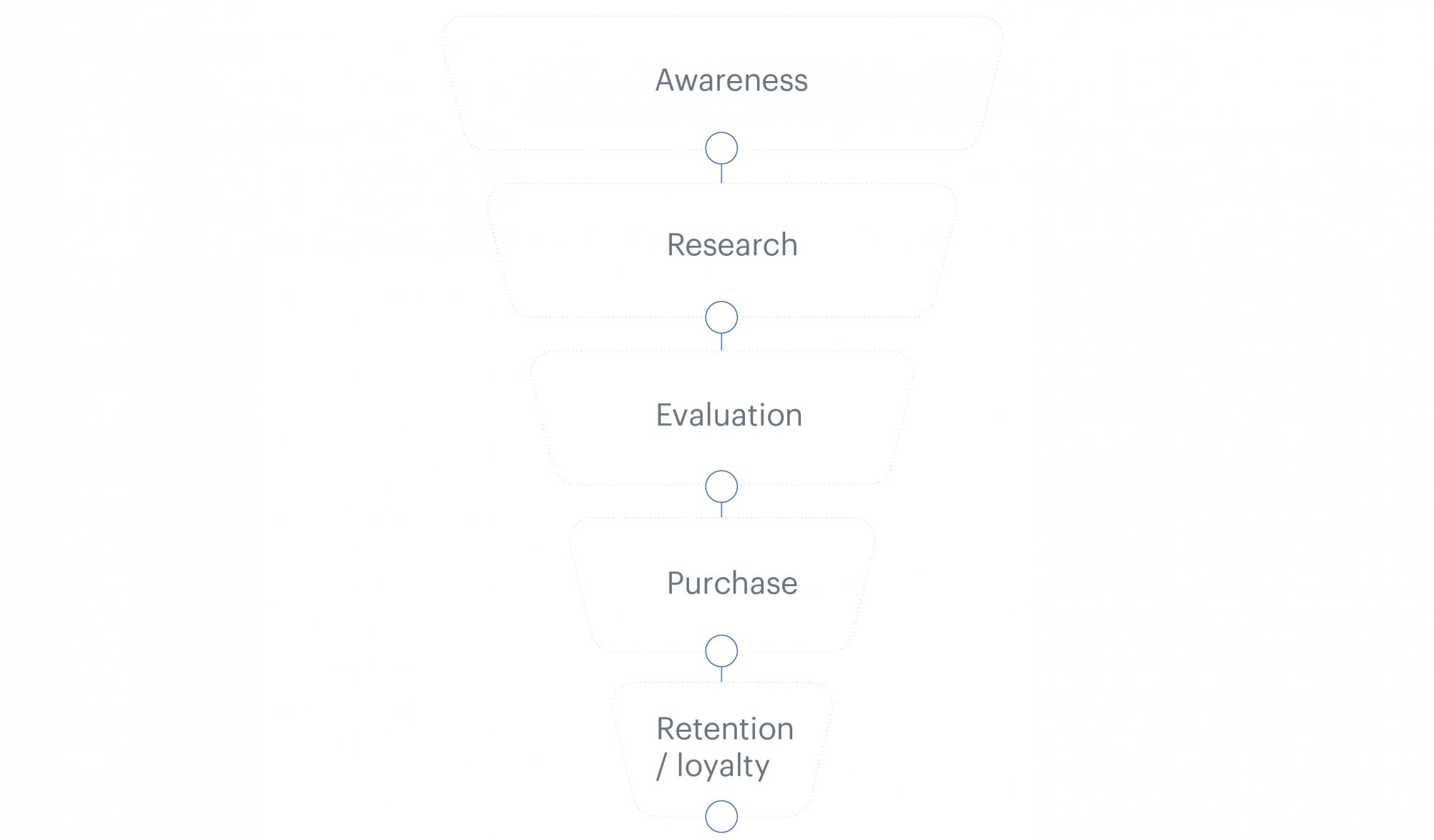 Sales funnel example with a few steps
