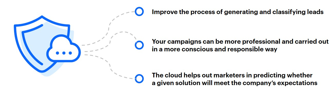 Benefits from using the cloud