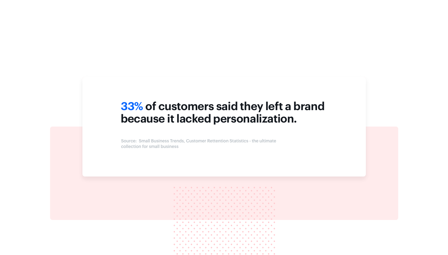 Majority left the brand because the lack of personalization