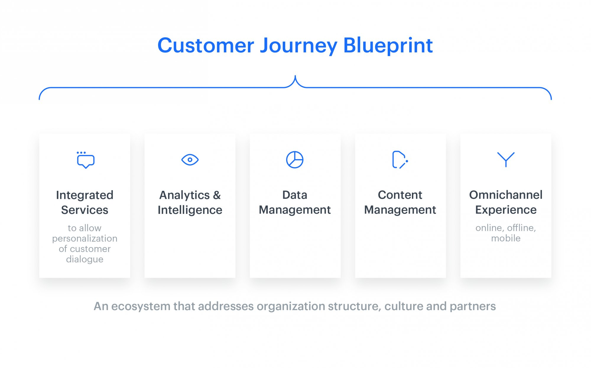 Customer journey blueprint, an ecosystem that addressess organization structure, culture and partners