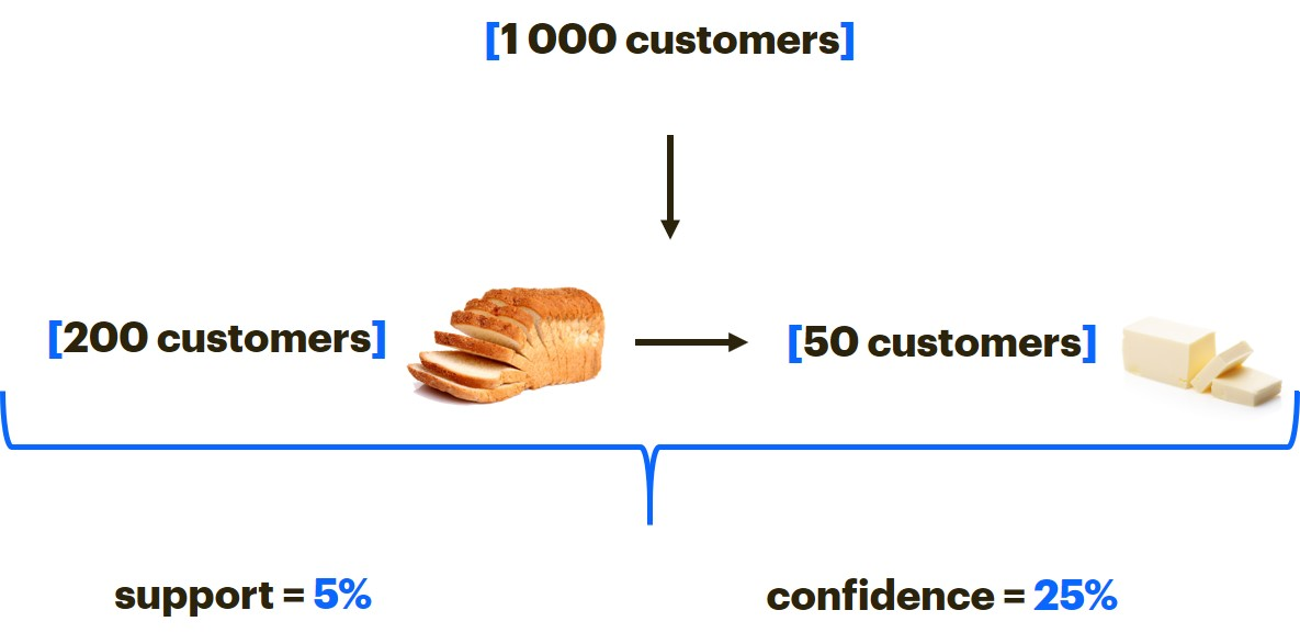 An example of confidence as quality rule measure in data mining and shopping analysis