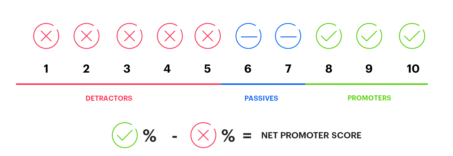 Formula you can use to calculate Net Promoter Score