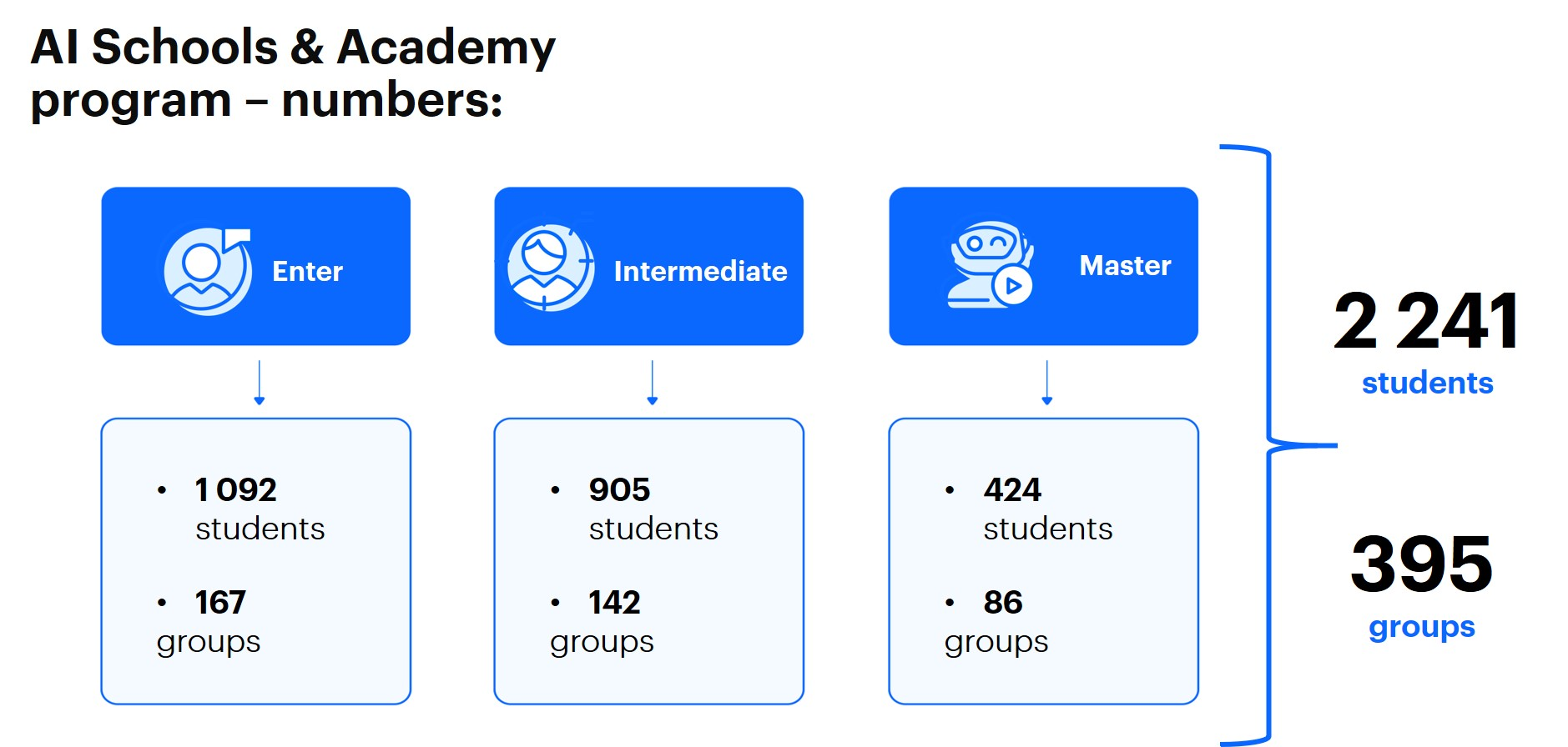 AI Schools and Academy program in numbers