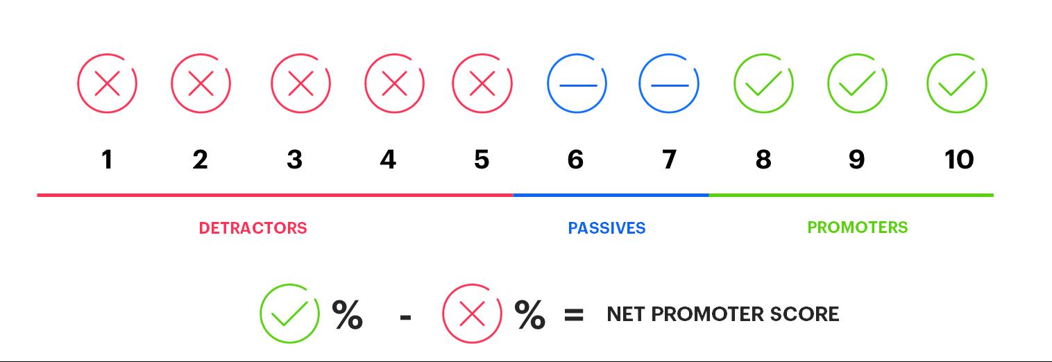 Net promoter score measuring customers satisfaction