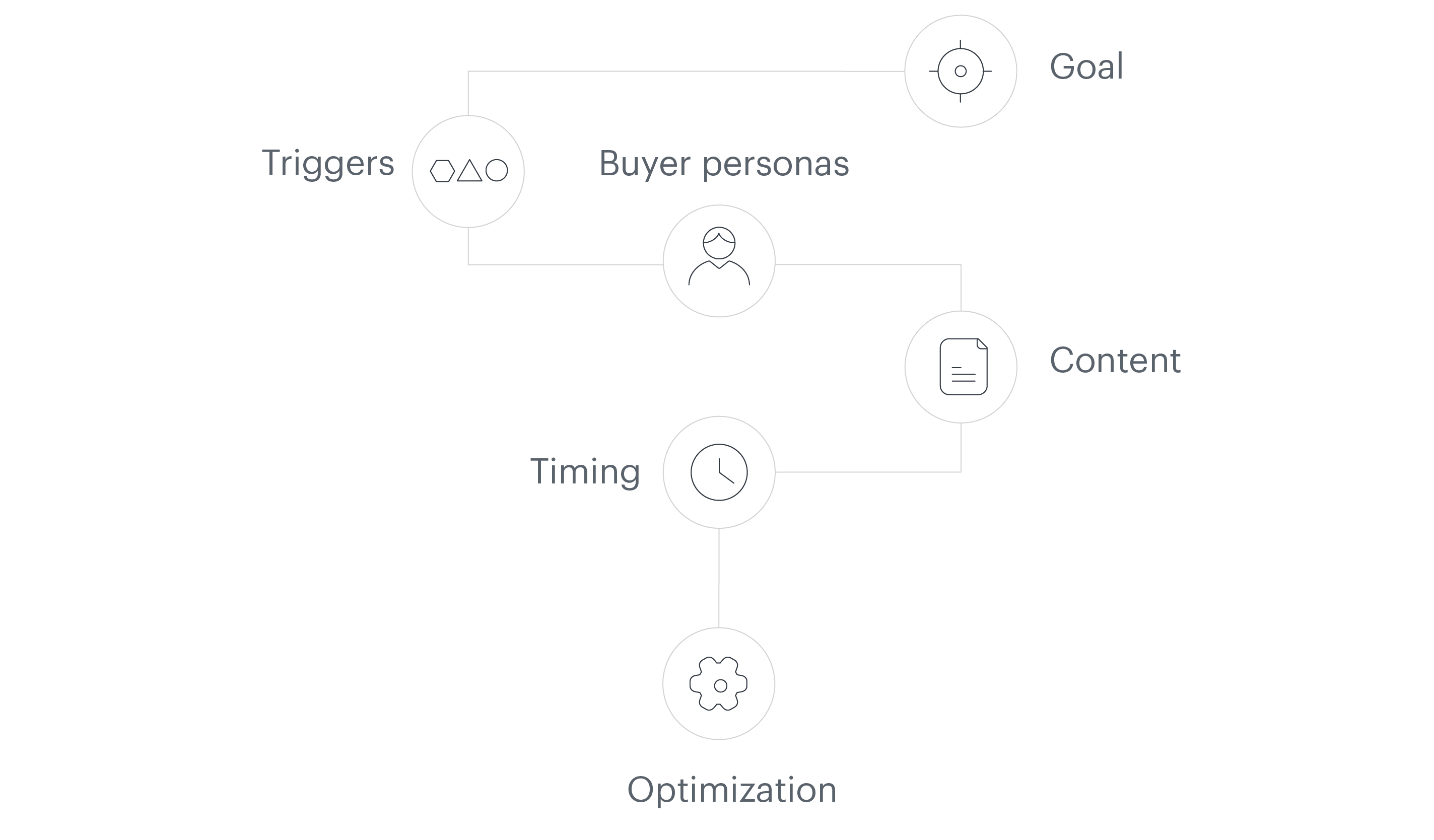 Setting a goal for a lead nurturing campaign