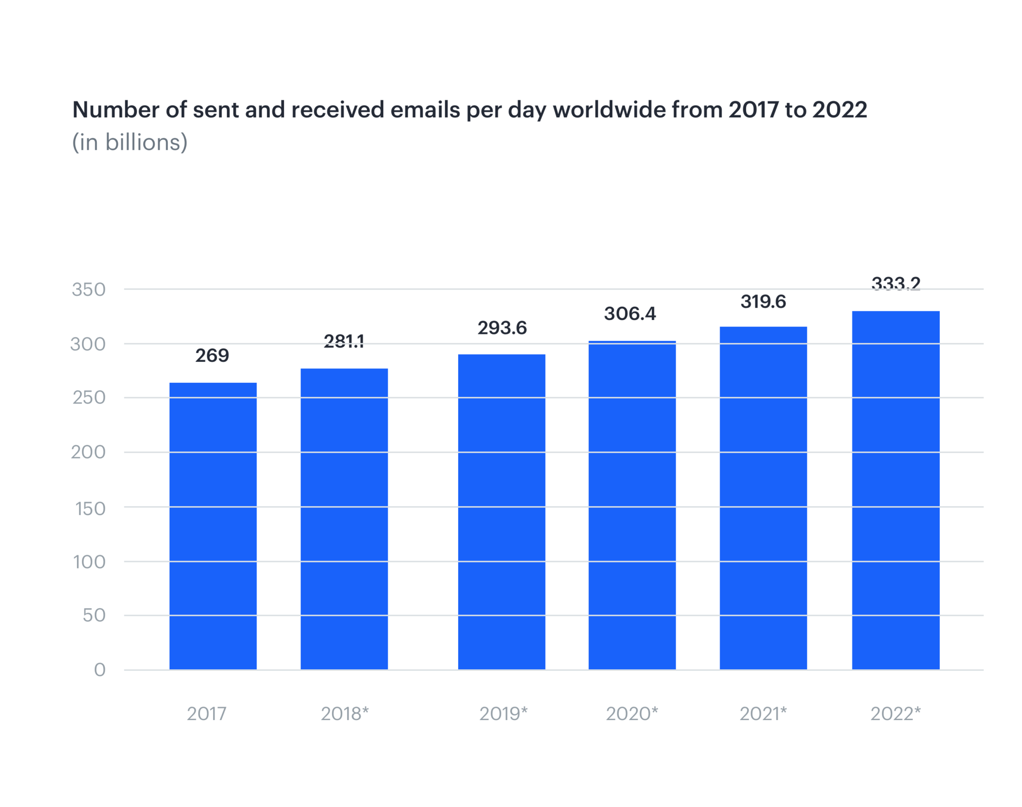 A bar chart from statista of the numer of emails sent and received worldwide between 2017-2022 in billions.