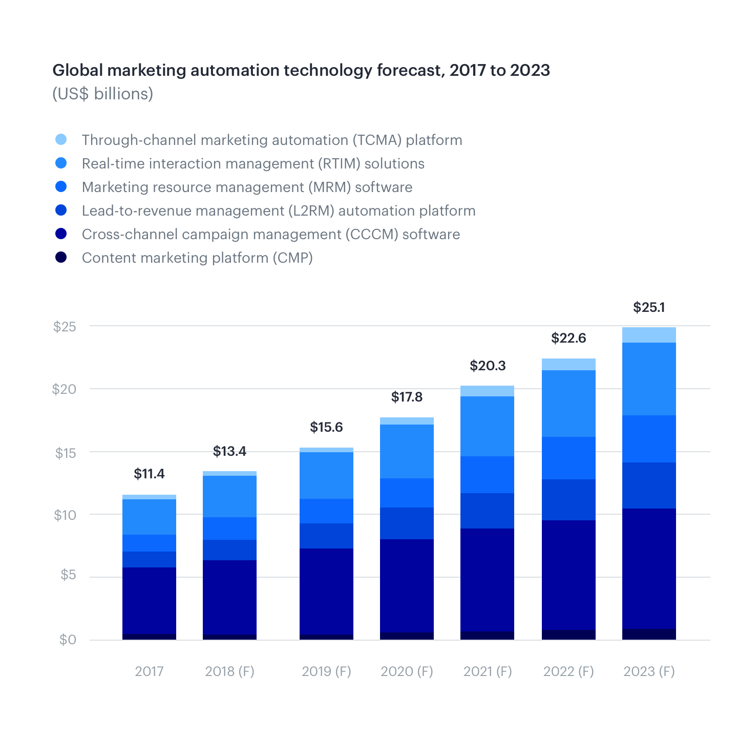 Global marketing technologies forecast from 2017 to 2023 - chart