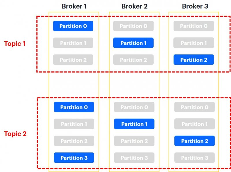 Overview of three brokers with topics and partitions (blue - partitions leader, grey - followers)
