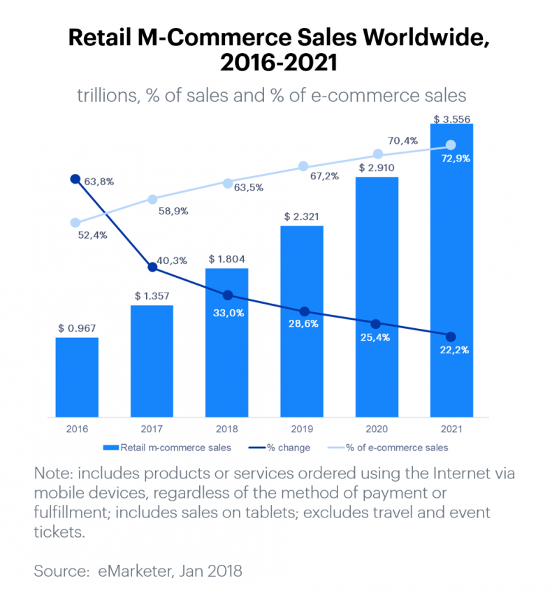 Retail m-commerce sales worldwide 2016-2021