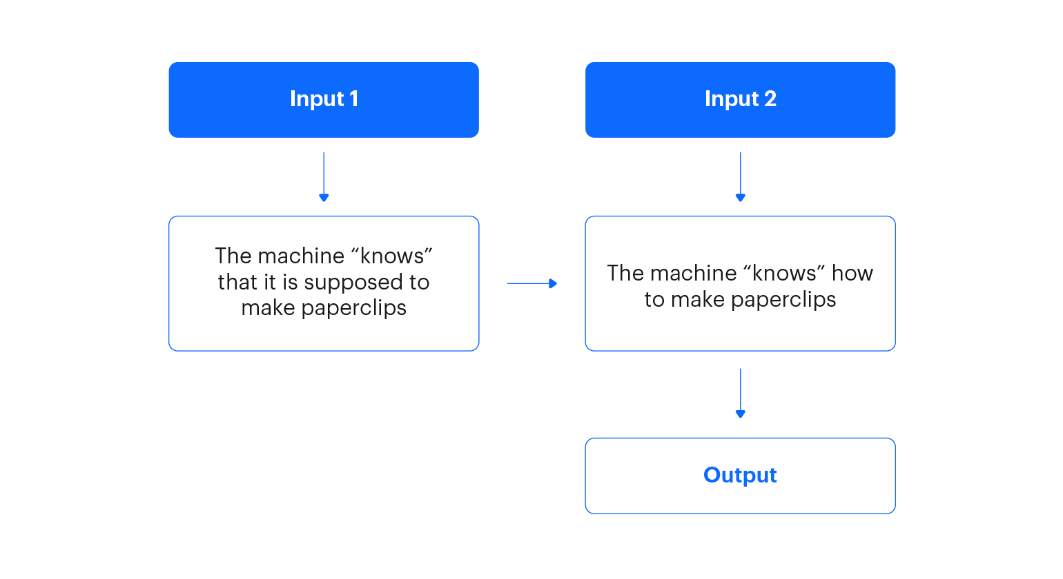 Chart presenting input and output of process of machine understanding