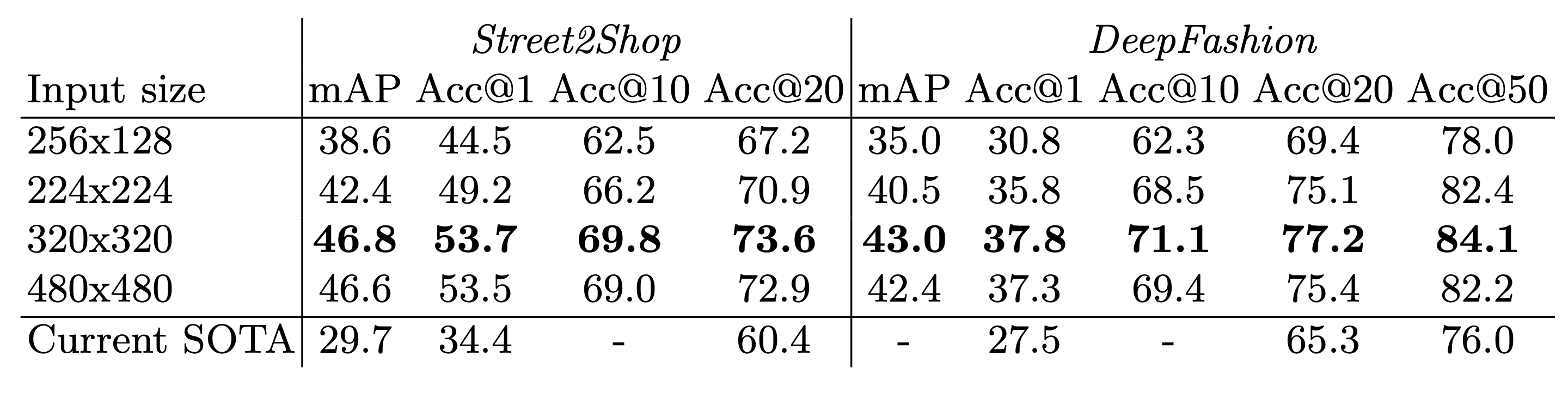 Table with Comparison of performance of clothes retrieval with different input image sizes. All experiments were performed using Resnet50-IBN-A RST model with all tricks enabled, quadruplet loss function and without re-ranking