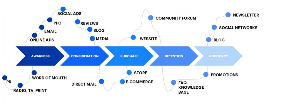 Designing a customer journey with online and offline different touchpoints
