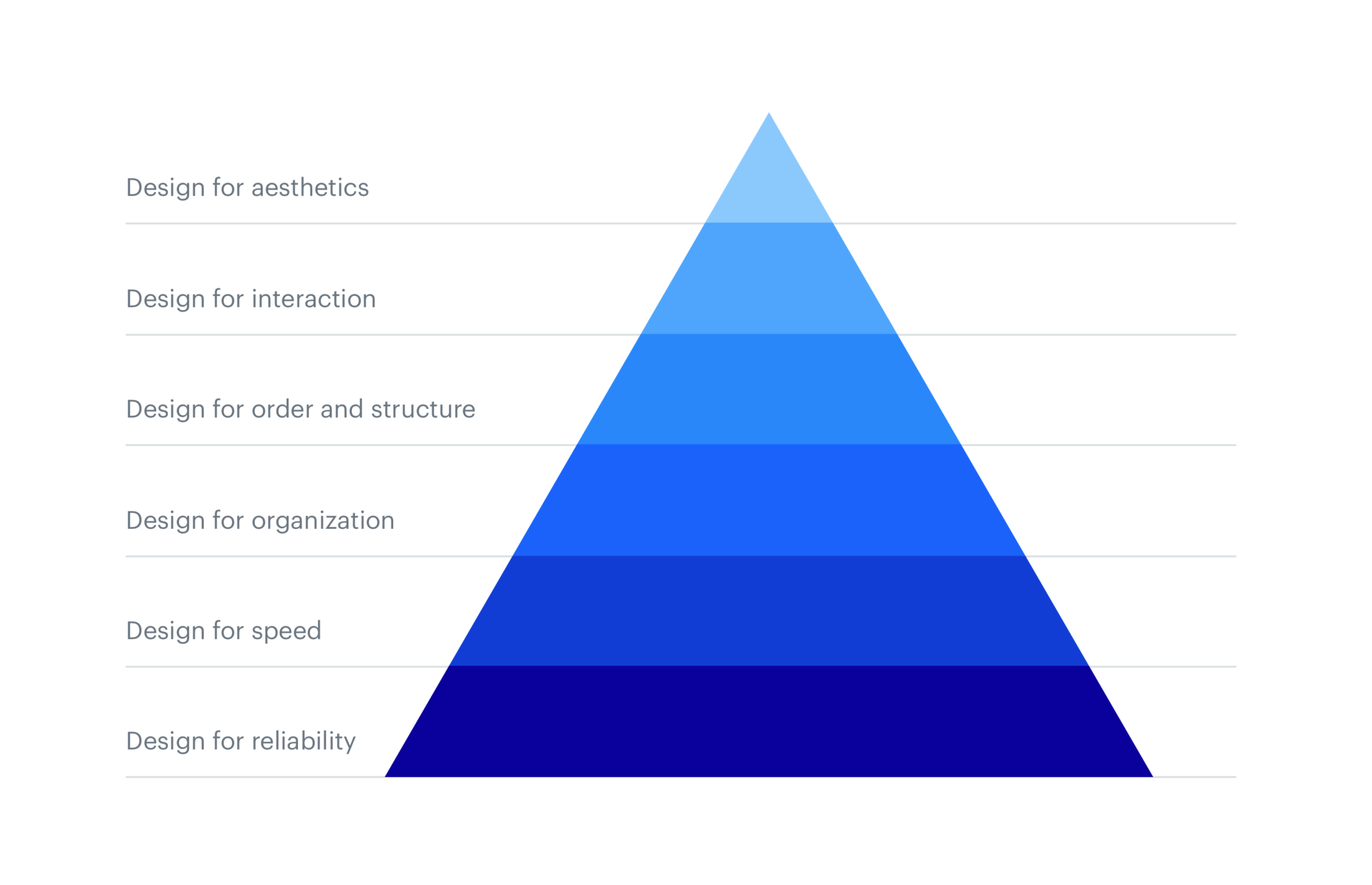 A blue pyramid chart highlighting the user interface hierarchy of elements to include on your e-commerce website.