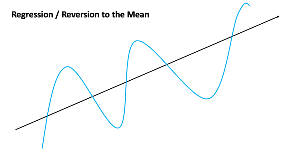 A  graph presenting so-called regressions towards reversion to the mean, or regression towards the average
