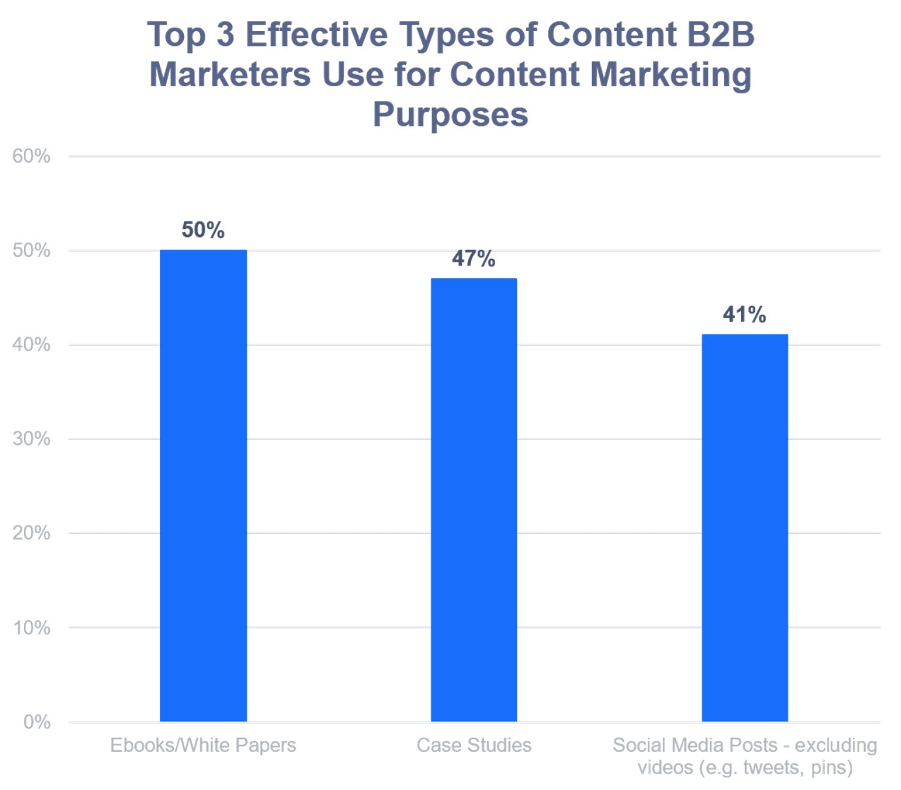 3 effective types of content b2b effective marketers use for content marketing purposes