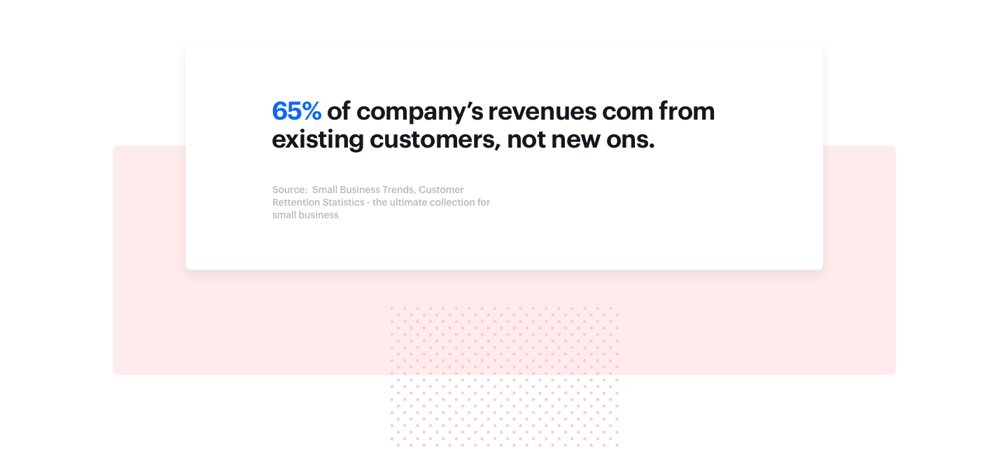 Graphic presenting the fragment from Accenture survey results