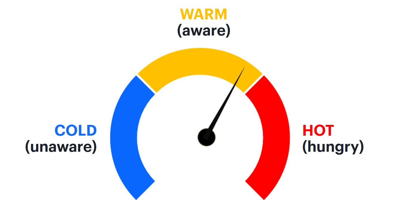 A temperature gauge with warm, cold and hot leads heping to ascertain the purchasing intent and path of potential customers.