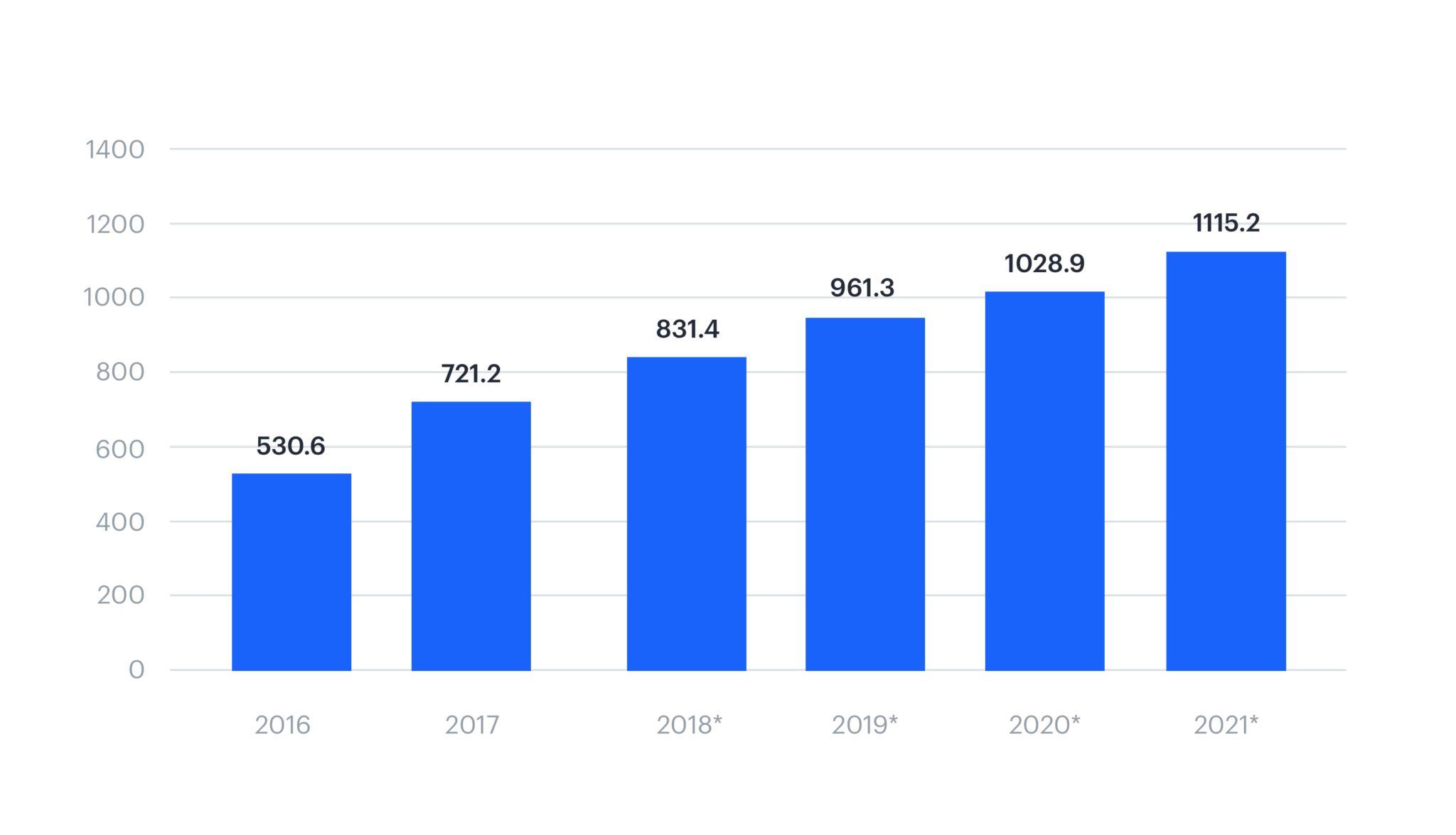 The number of proximity mobile payment transaction users worldwide from 2016 to 2020 (in milions)
