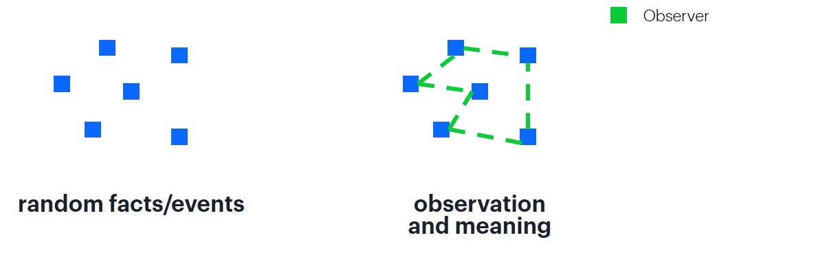 Graphic presenting random facts which are connected by observerduring observation process