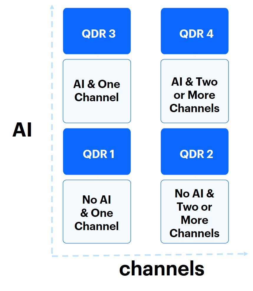 Types of companies based on AI usage and using of different communication channels