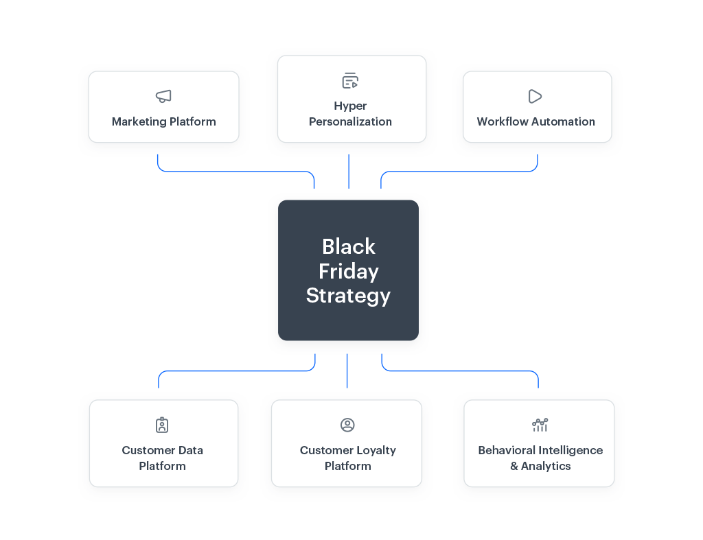 Graph presenting main 6 AI-driven Synerise products connected by lines with a Black Friday Strategy