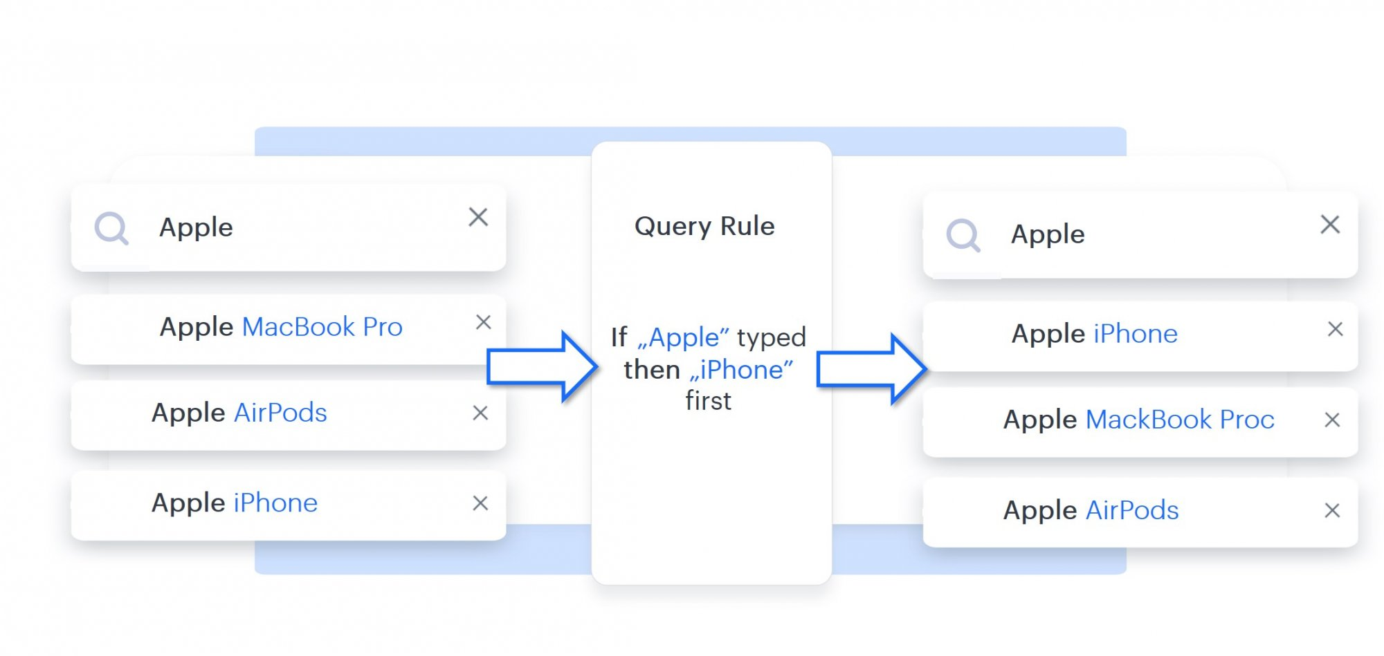 Query rules example suggestions